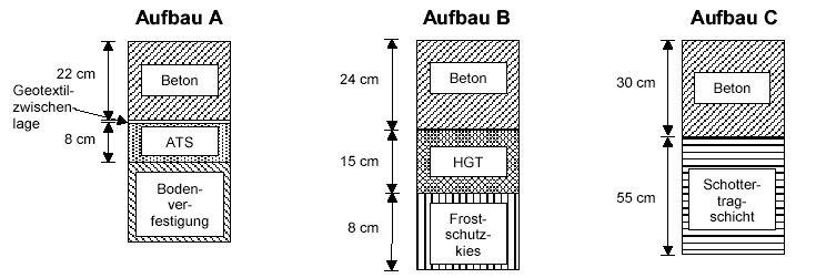 forschung langzeitverhalten von dicken betondecken auf einer tragschicht ohne bindemittel und. Black Bedroom Furniture Sets. Home Design Ideas